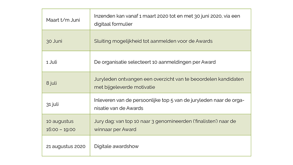 Planning Sustainable Interior Design Awards