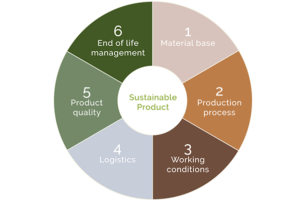 Sustainable Product Evaluation Model